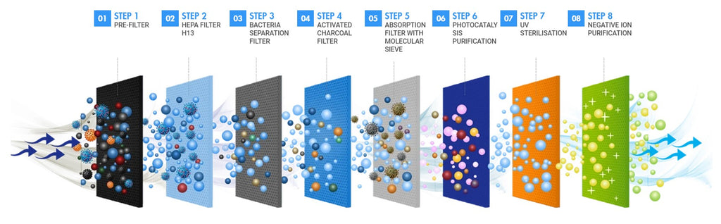 8 filtration steps Airify