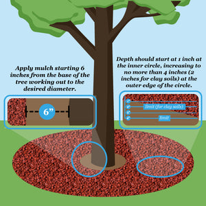 rubber mulch depth chart graphic