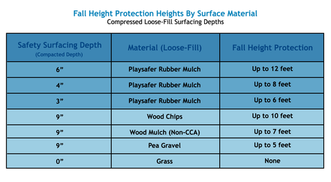 rubber mulch fall height