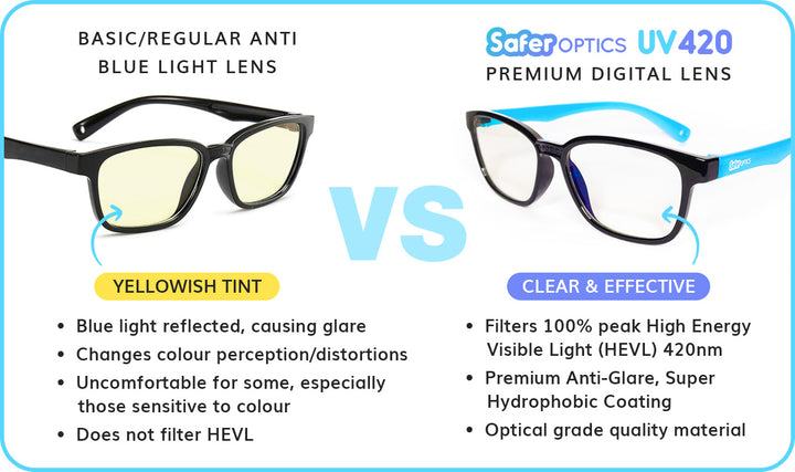 Difference between basic and UV 420 blue light lenses
