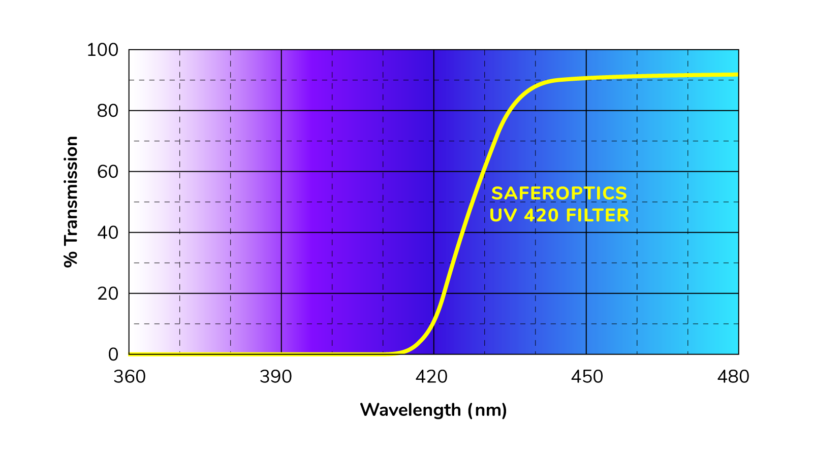 UV 420 blue light filter wavelength chart