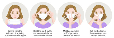 How To Wear The Mask