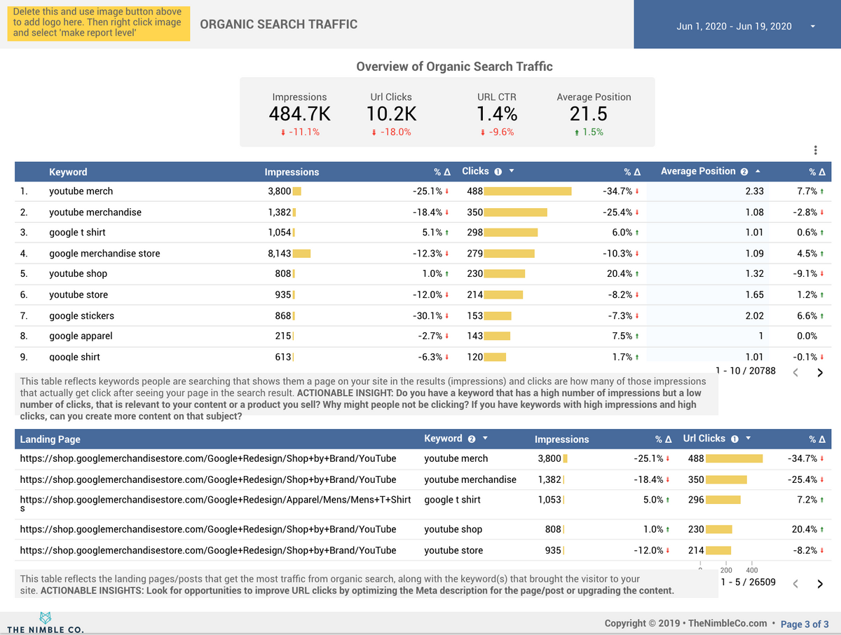 Traffic Insights Dashboard