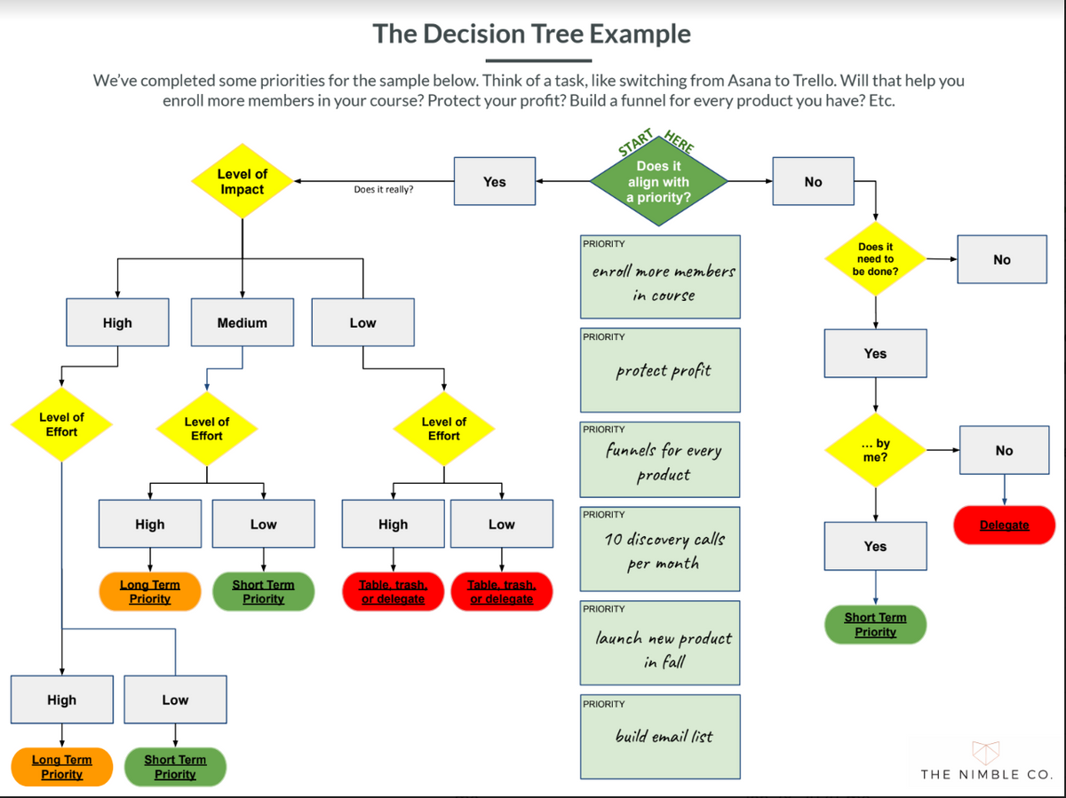 Decision Support Tree