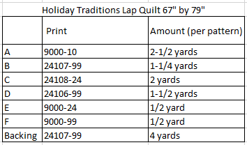 Holiday Traditions Fabric Requirements