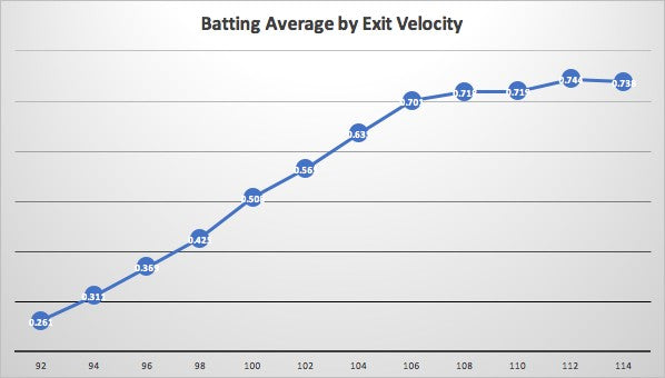 batting average Exit Velocity graph