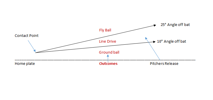 graph showing baseball swing arcs