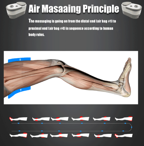 The Air Compression Leg Massager