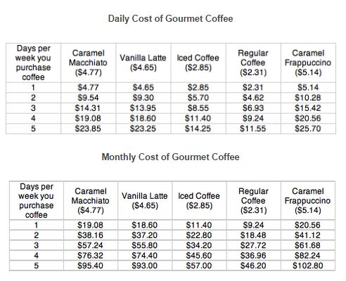 The cost of eating out and having starbucks monthly