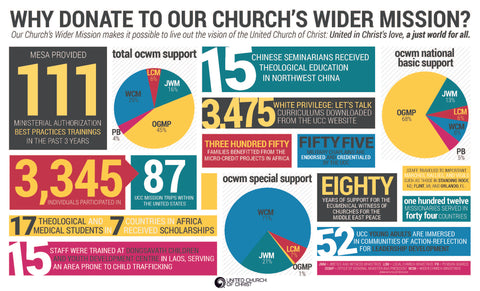 Our Church's Wider Mission (OCWM) Flyer