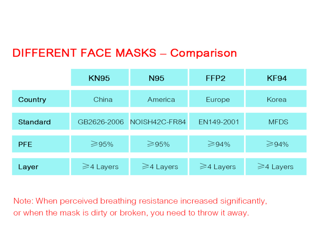 Go2Funlive 10Pcs Kn95 Masks Respirator Non-Woven Fabrics Face Mask 5 Layers Anti-Particulate Anti-Pollution Dust Masks Mouth-Muffle Safety Mask For Adults Kids