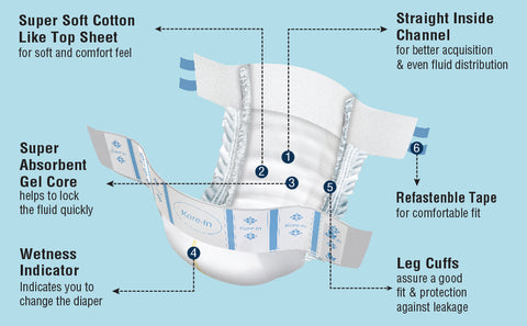 Kare In Velcro Strap Type Adult Diapers are available in M,L,XL sizes at best price in AeonCare