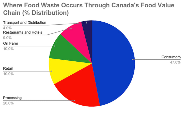 second harvest food waste