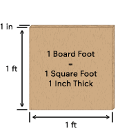 Measuring a board foot