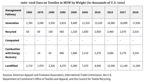 waste table from EPA