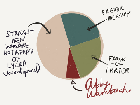 Preference Pie Chart with Abby Wambach
