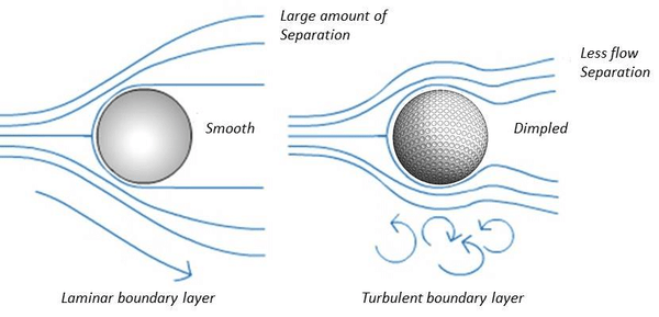 Effect of dimples on a golf ball