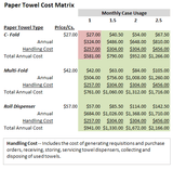 Hand Dryer Vs. Paper Towels Cost Savings