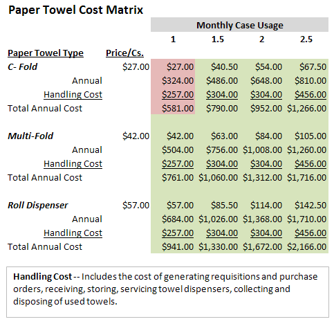 Paper Towel Cost Matrix