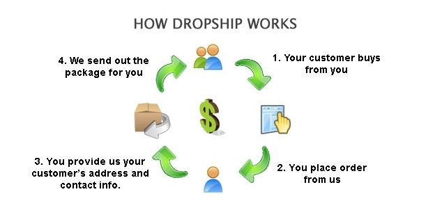 Dropship Service Package