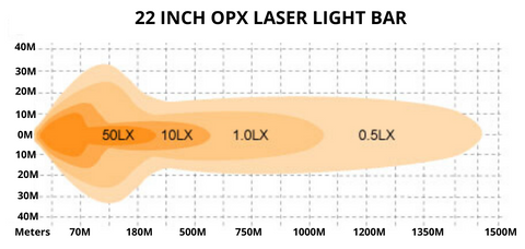 OPX Laser Light Bar Distance
