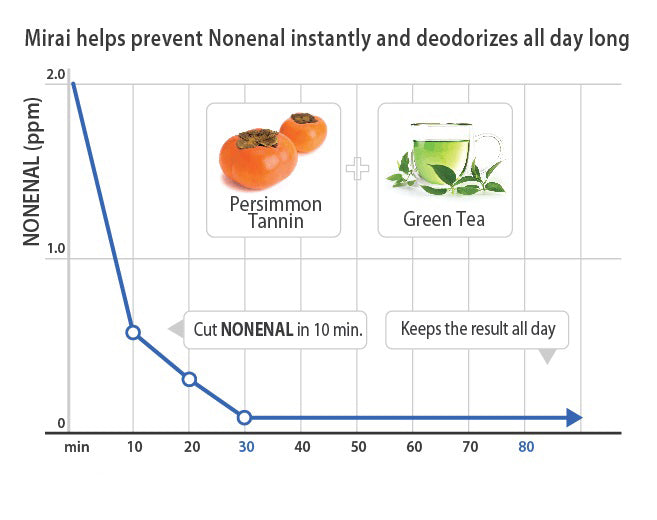 Nature's Purifying and Deodorizing Agent – Japanese Persimmon