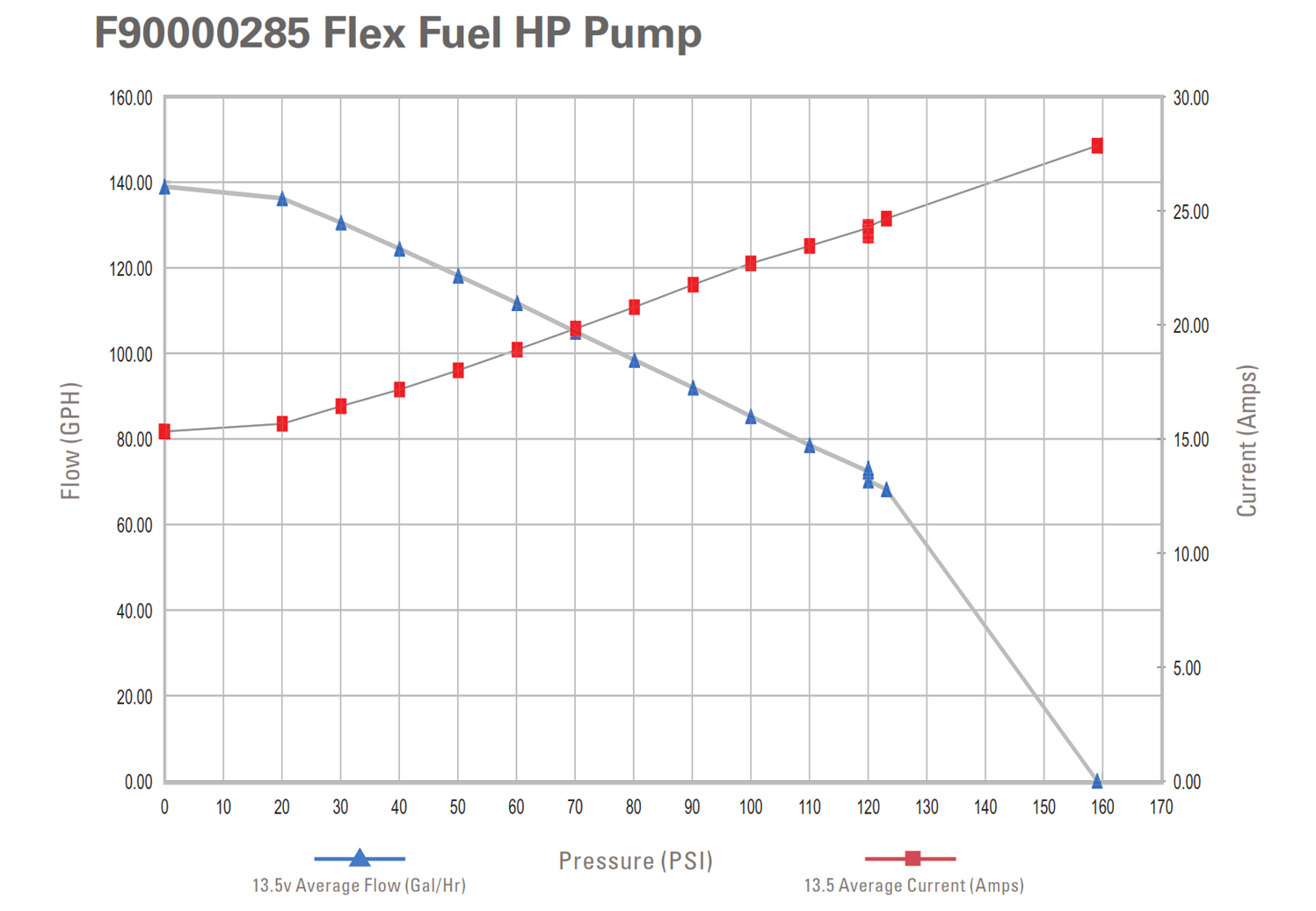 TI Automotive High Performance E85 Fuel Pump Flow Rates