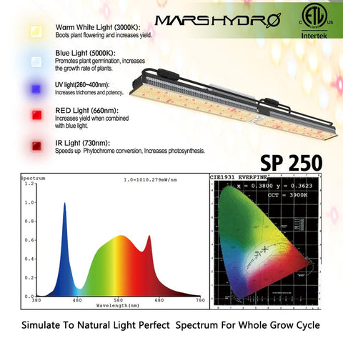 Mars Hydro SP 150 or 250 LED Grow Light