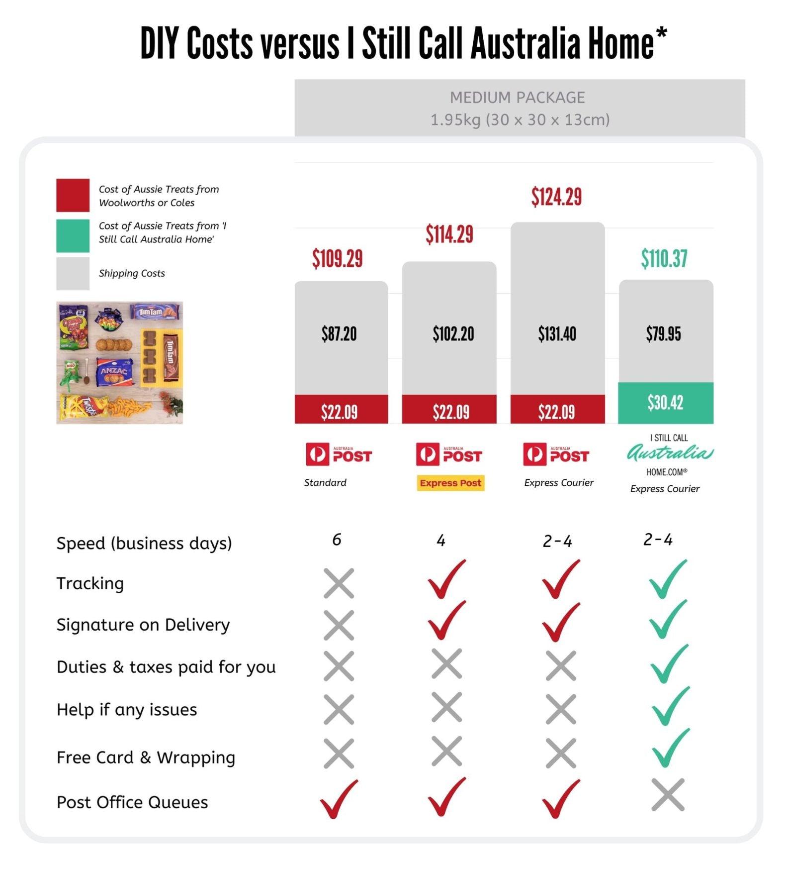 compare cost sending gift to UK versus Australia Post
