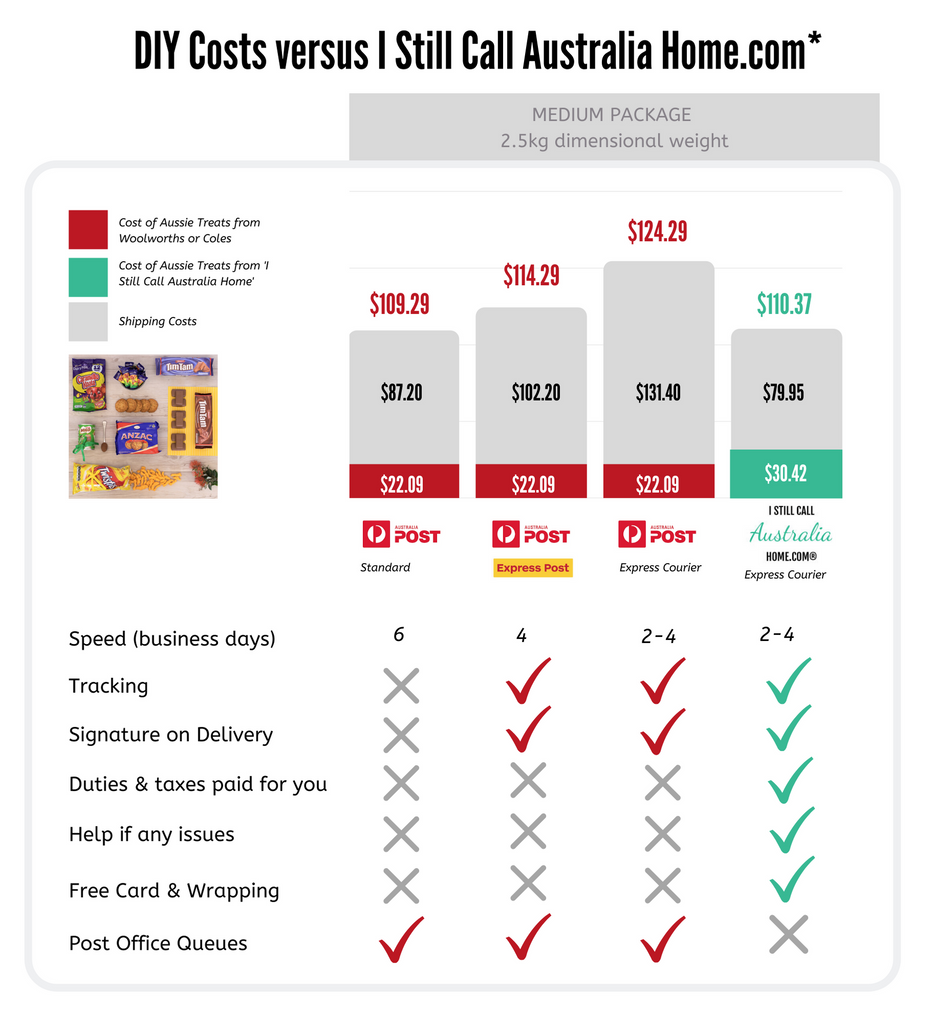 Compare cost of sending Australian gift overseas with AU Post DHL UPS