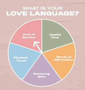 LOVE LANGUAGE BLOG