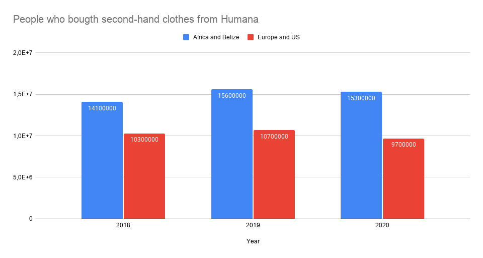 used clothes sold by humana in africa and europe compared