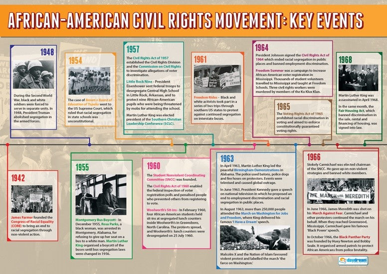 Bright Education Australia, Teacher Resources, Poster, A1 Poster, History, African American Civil Rights: Key Events, #BLM, American History