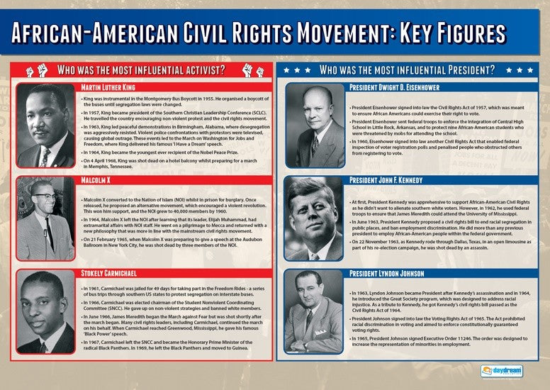 Bright Education Australia, Teacher Resources, Poster, A1 Poster, History, African American Civil Rights: Key Figures , #BLM, American History