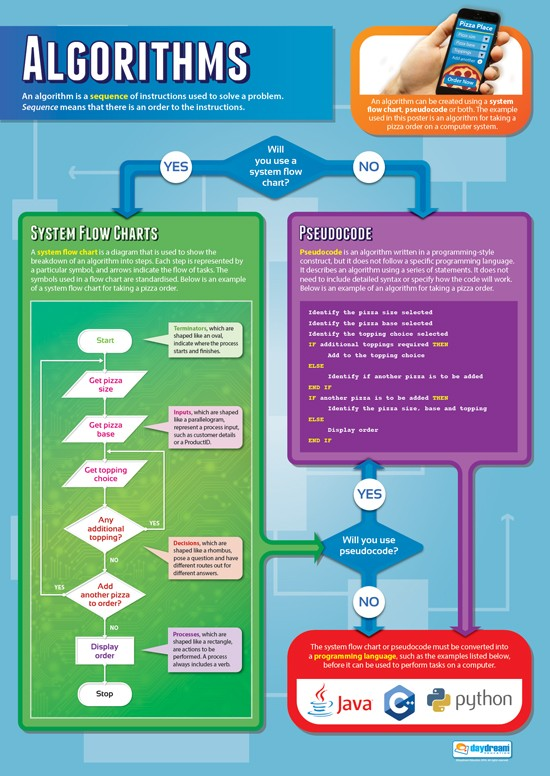Computer Science,Science, Coding, Code, Algorithms, System Flow Charts, Pseudocode Programming, Engineering, Electronics, Teaching Resources, Poster, Bright Education Australia