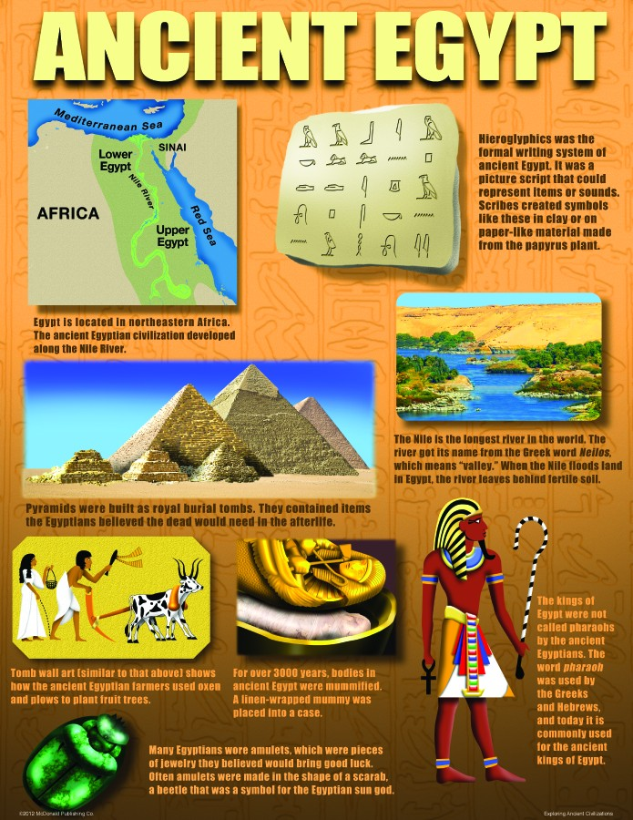 Bright Education Australia, Teacher Resources, Poster, Teaching Poster Set, History, Ancient Civilisations, Ancient China, Ancient Egypt, Mesopotamia, Indus Valley