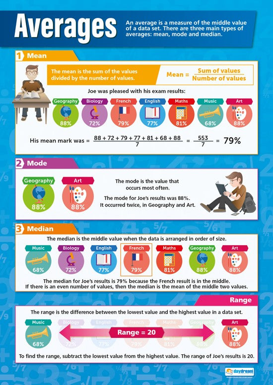 Bright Education Australia, Teacher Resources, Maths, Poster, A1 Poster, Averages