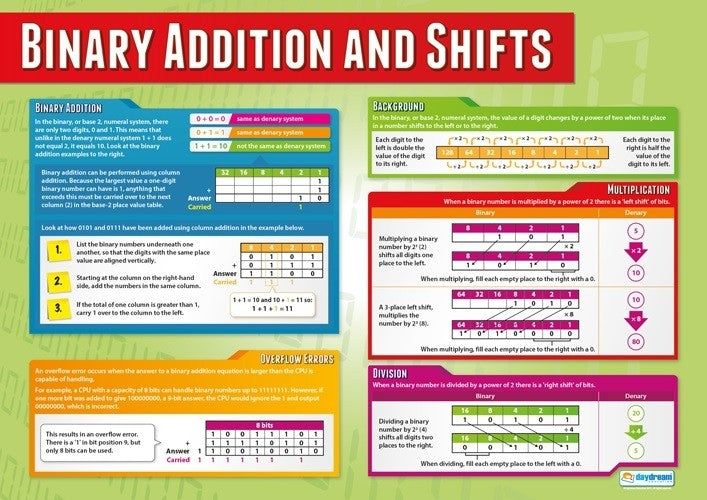 Computer Science,Science, Coding, Code, HTML, Algorithms, System Flow Charts, Binary Addition & Shifts, Pseudocode, Programming, Engineering, Electronics, Teaching Resources, Poster, Bright Education Australia