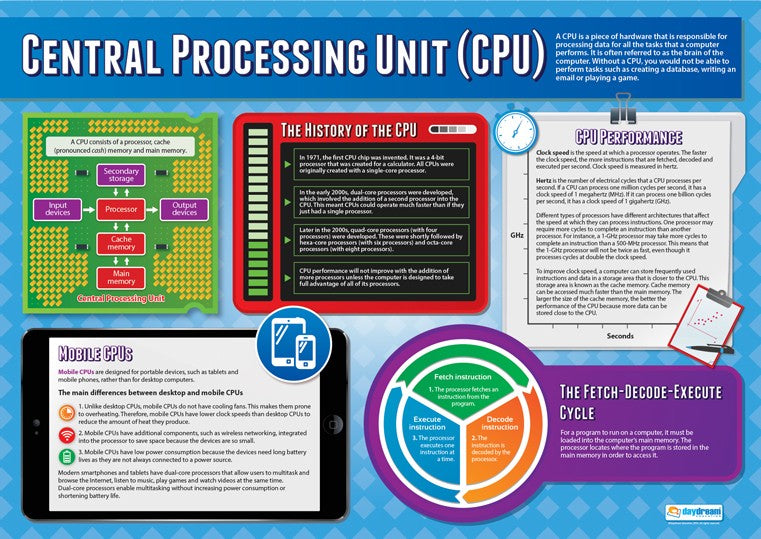 Computer Science,Science, Coding, Code, HTML, Algorithms, System Flow Charts, Binary Addition & Shifts, Denary, Pseudocode, Programming, Engineering, Electronics, Teaching Resources, Poster, Bright Education Australia, CPU