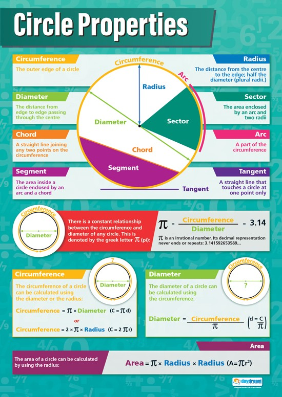 Bright Education Australia, Teacher Resources, Maths, Poster, A1 Poster, Circle Properties, Circumference, Radius, Sector, Segment, Diameter, Sector, Tangent
