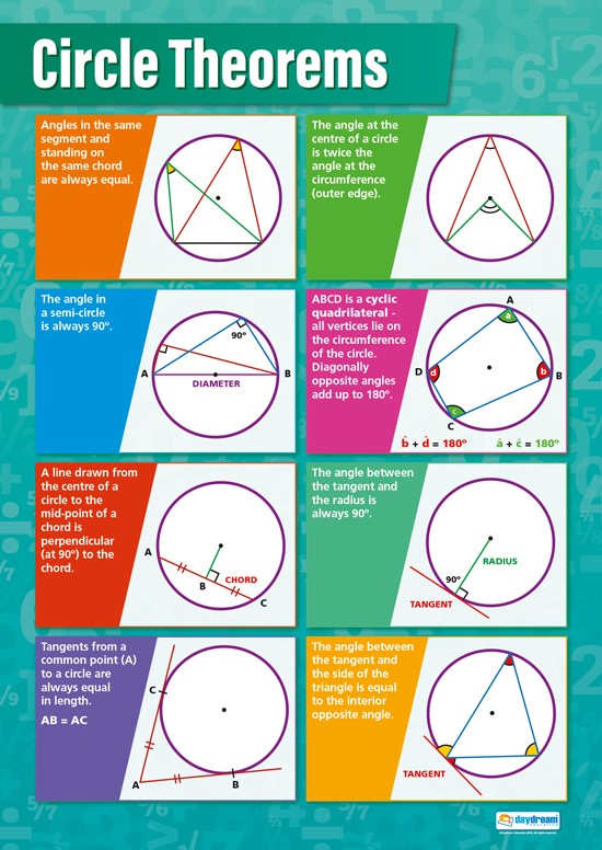 Bright Education Australia, Teacher Resources, Maths, Poster, A1 Poster, Circle Properties, Circumference, Radius, Sector, Segment, Diameter, Sector, Tangent, Circle Theorems