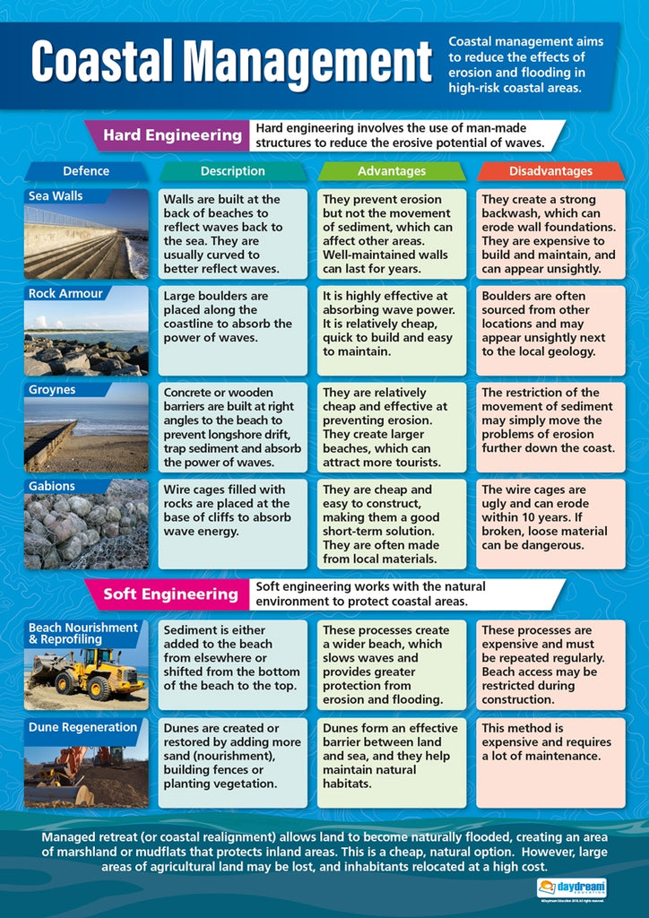 Bright Education Australia, Teacher Resources, Poster, A1 Poster, Geography, Biomes, Plants, Animals, Climate, Earth Science, Coastal Management