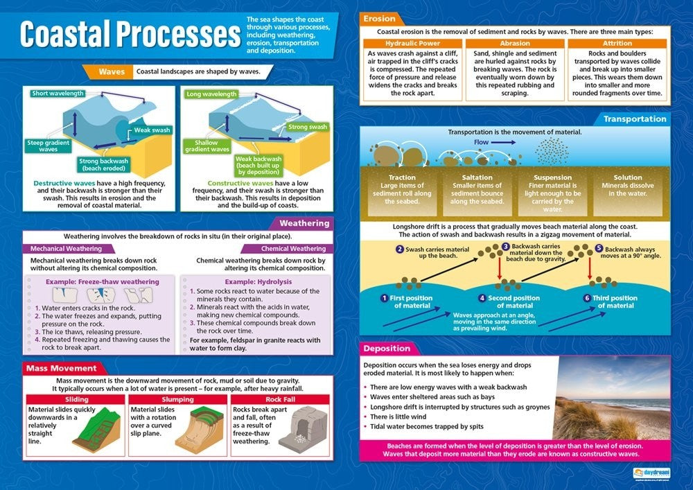 Bright Education Australia, Teacher Resources, Poster, A1 Poster, Geography, Biomes, Plants, Animals, Climate, Earth Science, Coastal Management, Coastal Processes
