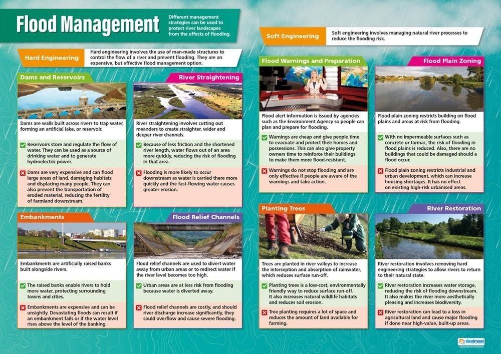 Bright Education Australia, Teacher Resources, Poster, A1 Poster, Geography, Biomes, Plants, Animals, Climate, Earth Science, Extreme Weather, Weather, Climate Change, Flood Management