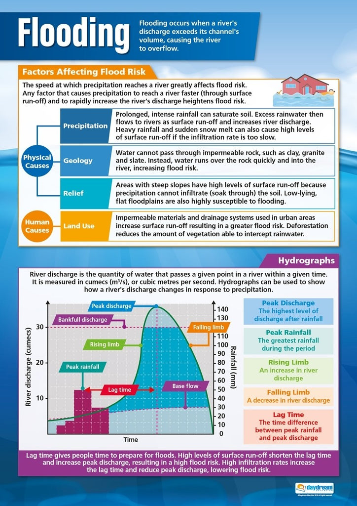 Bright Education Australia, Teacher Resources, Poster, A1 Poster, Geography, Climate, Earth Science, Extreme Weather, Weather, Climate Change, Flood Management, Flooding