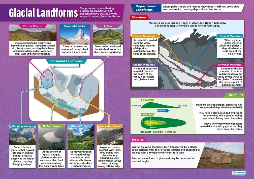 Bright Education Australia, Teacher Resources, Poster, A1 Poster, Geography, Climate, Earth Science, Glacial Landforms