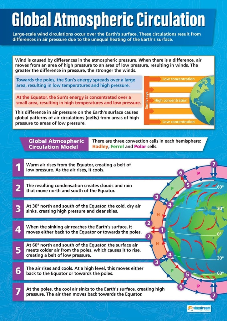 Bright Education Australia, Teacher Resources, Poster, A1 Poster, Geography, Climate, Earth Science, Global Atmospheric Circulation, Weather, Climate Change,