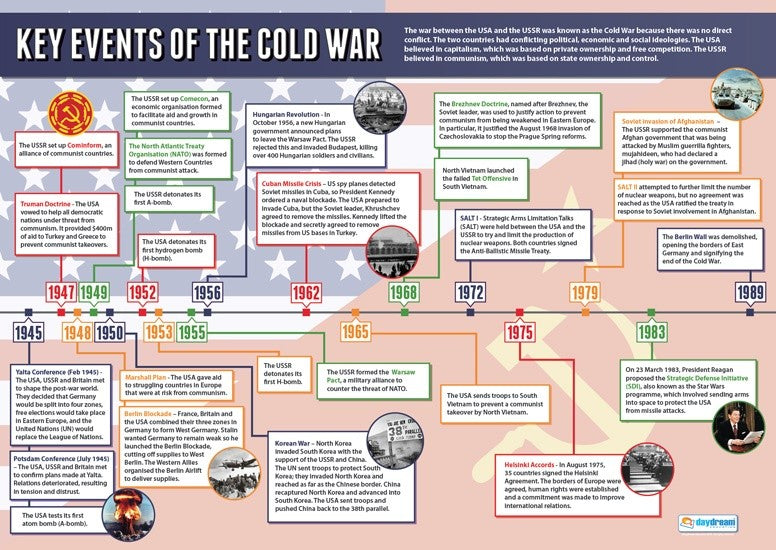 Bright Education Australia, Teacher Resources, Poster, A1 Poster, History, Key Events of the Cold War, Second World War, WW2