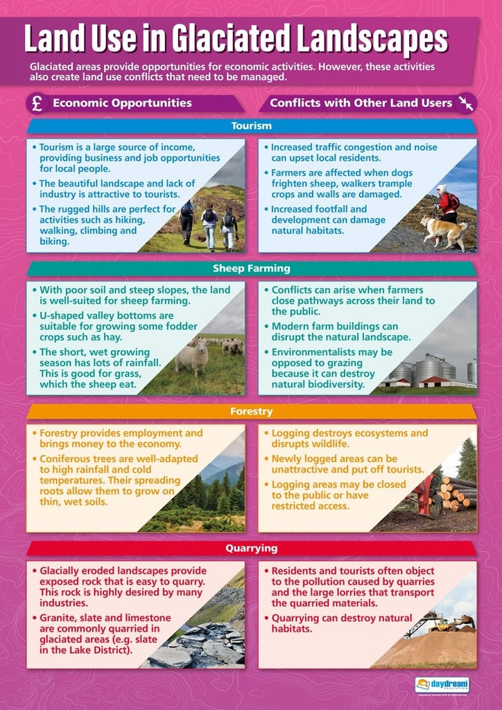 Bright Education Australia, Teacher Resources, Poster, A1 Poster, Geography, Climate, Earth Science, Weather, Climate Change, Biomes, Plants, Animals, Global Ecosystems, Land Use in Glaciated Landscapes