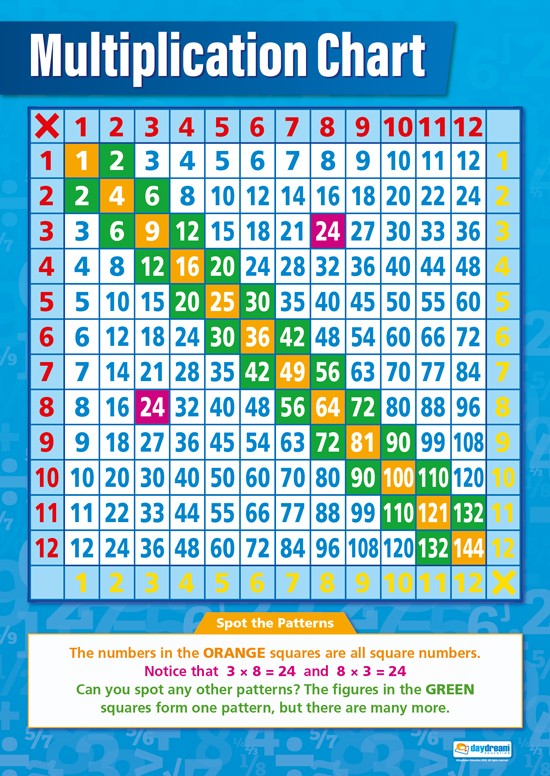 Bright Education Australia, Teacher Resources, Maths, Poster, A1 Poster, Multiplication Chart
